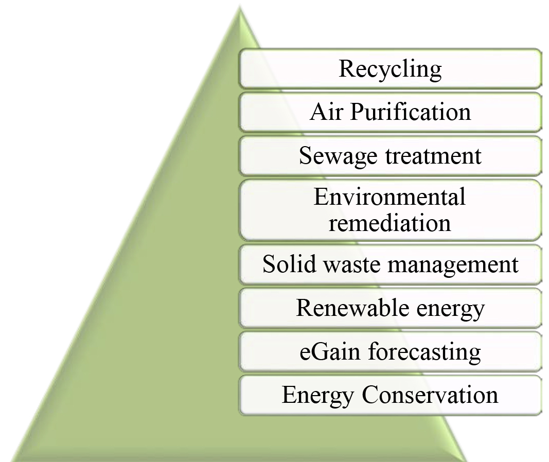 ENVIS CPCB | Control of Pollution